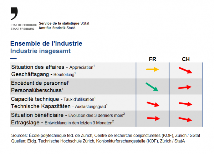 Indicateurs ensemble de l'industrie - Mai 2020