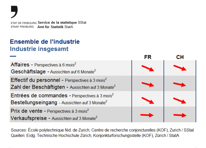 Indicateurs ensemble de l'industrie (suite) - Mai 2020