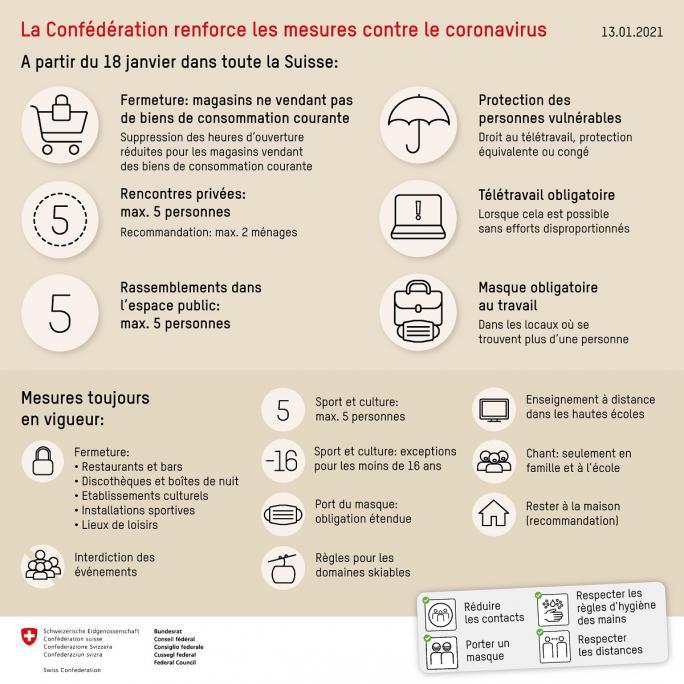 13_01_21_Mesures Confédération_fr
