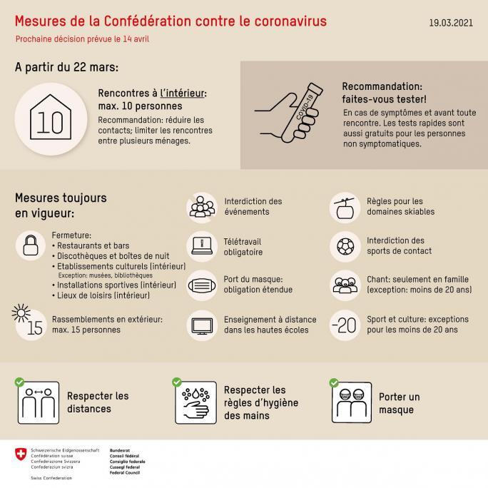 Mesures Confédération Fr