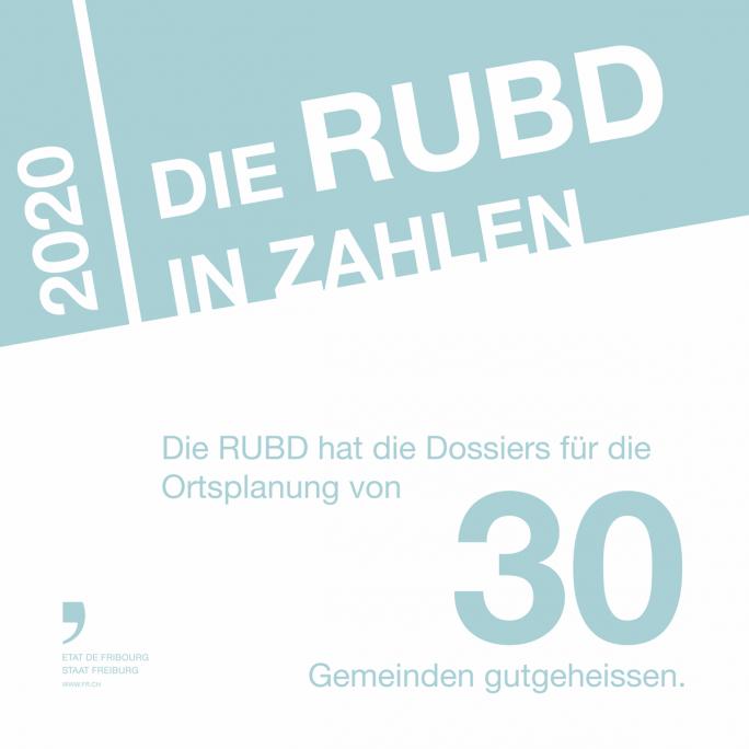Die RUBD in Zahlen 1