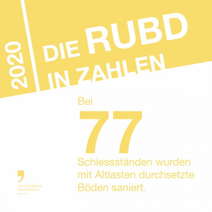 Die RUBD in Zahlen 2