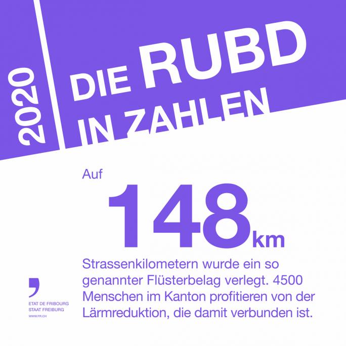 Die RUBD in Zahlen 4