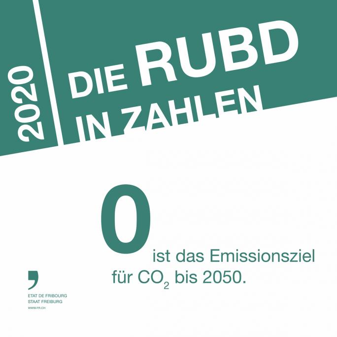 Die RUBD in Zahlen 6