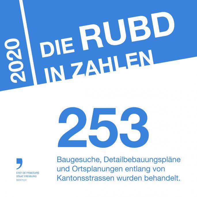 Die RUBD in Zahlen 7
