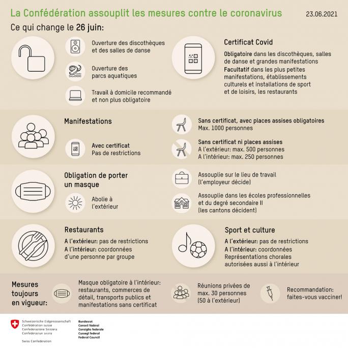 Consignes et recommandations Confédération