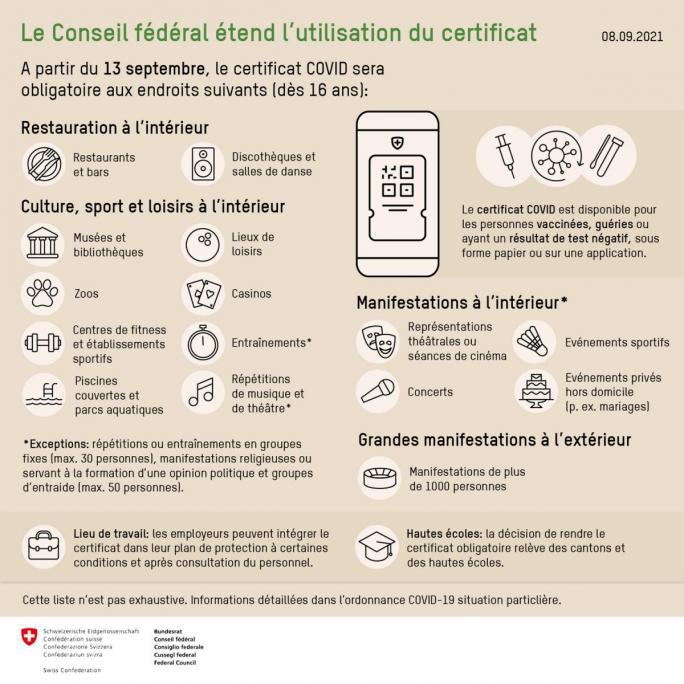 Consignes et recommandations -  Confédération