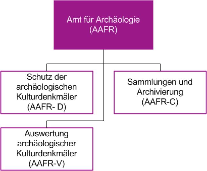 Organigramm des Amtes für Archäologie