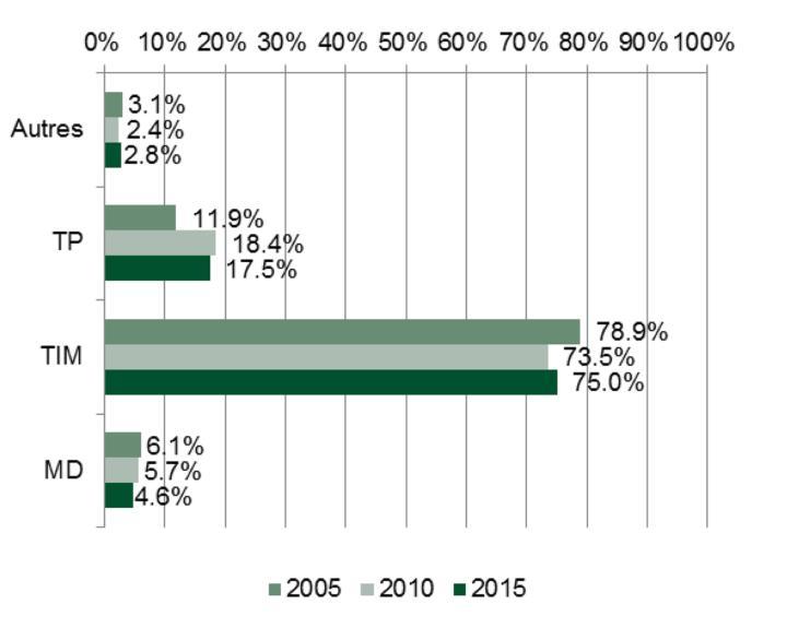Microrecensement 2015: répartition modale