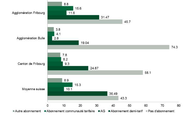 Microrecensement 2015: Augmentation de la possession d'abonnements des transports publics