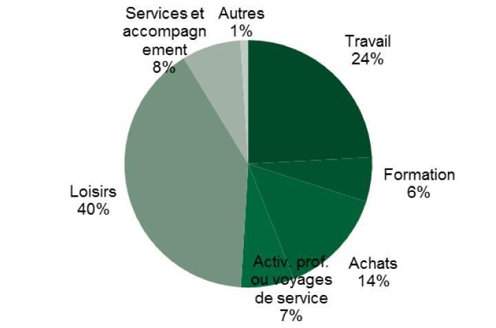Microrecensement 2015: Motifs de déplacement (in %)