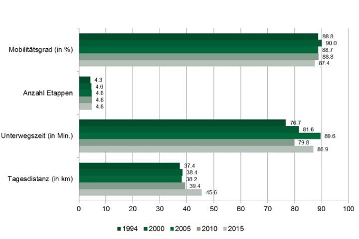 Mikrozensus 2015: Veränderung der Mobilitätskennziffern 1994-2015