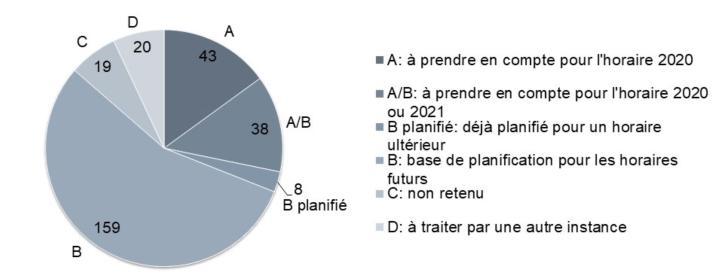 Projet horaire 2020: Résultat de la consultation publique