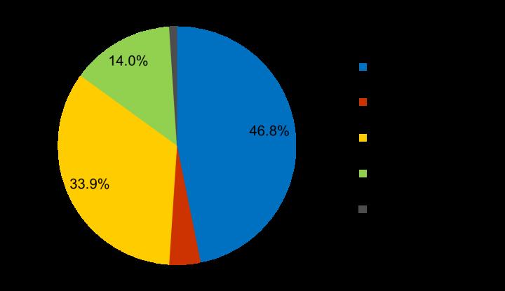 Die Aufteilung der Finanzhilfen im Jahr 2018