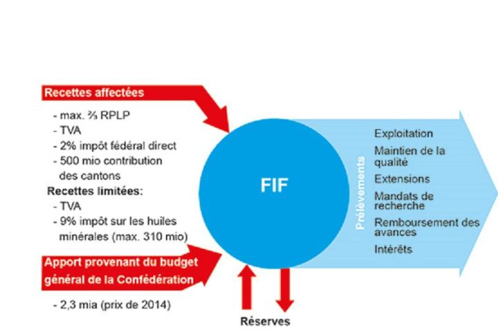 Fonds d'infrastructure ferroviaire (FIF)