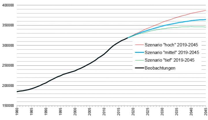 Graphique projections démographiques 2019 - version allemande
