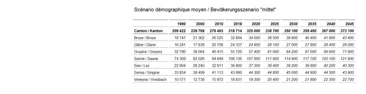 "Scénario démographique moyen / Bevölkerungsszenario ""mittel"""