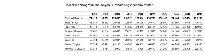 """Bevölkerungsszenario """"mittel"""" 2019-2045"""