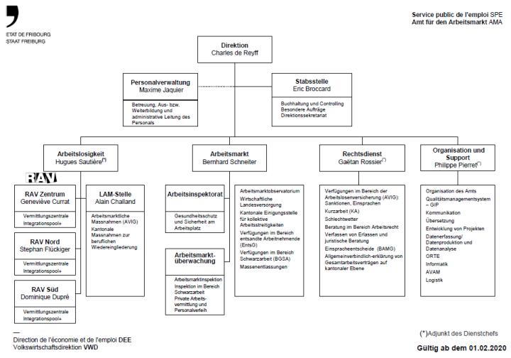 Organigramm des Amts für den Arbeitsmarkt (AMA)