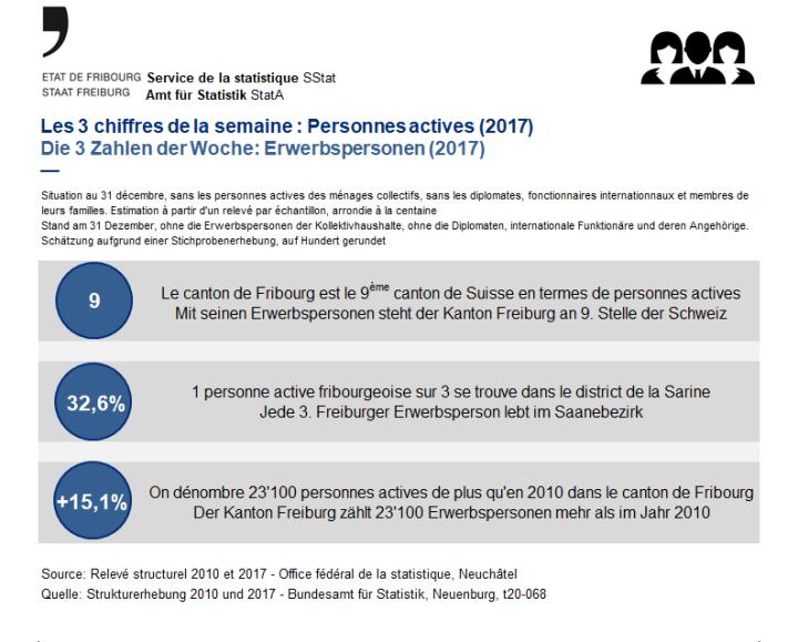 Les 3 chiffres de la semaine: Personnes actives (2017)