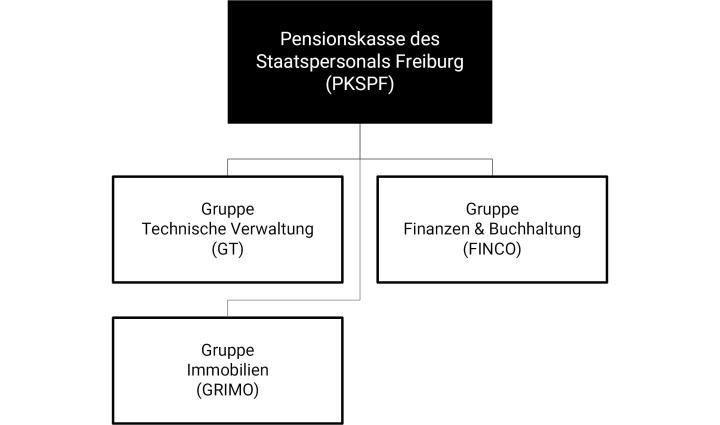 Organigramm der Pensionskasse des Staatspersonals Freiburg