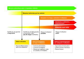 Valeurs de référence pour les sols