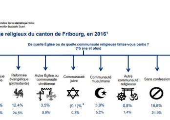 Statistiques des religions dans le canton de Fribourg