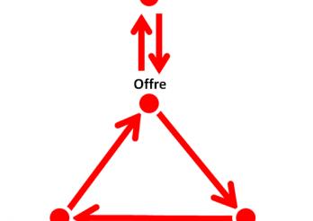 Planification de l'offre ferroviaire