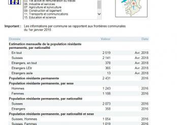 Statistiques sur le canton de Fribourg