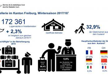 Hotellerie im Kanton Freiburg, Wintersaison 2017/18