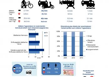 Mobilität und  Verkehrsmittel