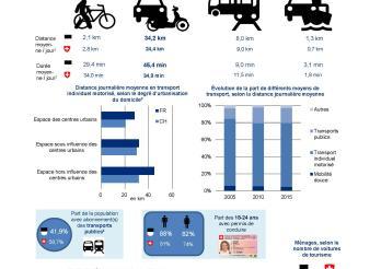 Mobilité et moyens de transport