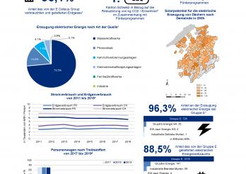 Energieaspekte im Kanton Freiburg 2018