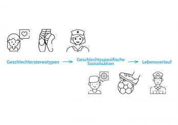 Schema - Geschlechterstereotypen