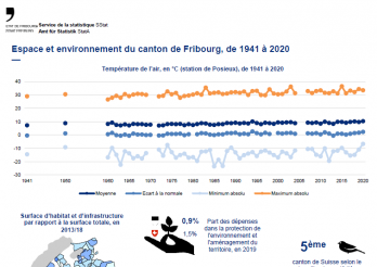 Espace et environnement du canton de Fribourg, de 1941 à 2020