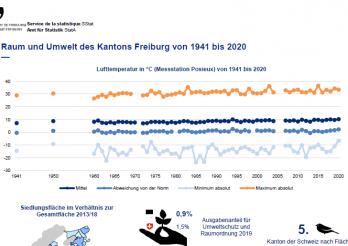 Raum und Umwelt des Kantons Freiburg von 1941 bis 2020