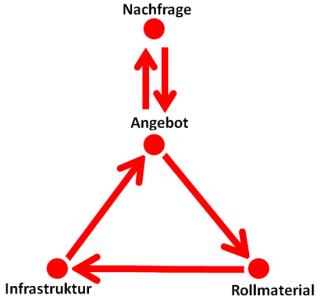 Planung des Schienenverkehrsangebots