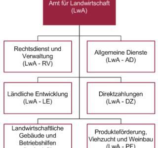 Organigramm LwA