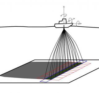 Mesure par sonar multifaisceaux