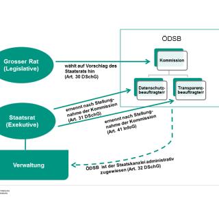 Kantonale Behörde für Öffentlichkeit und Datenschutz