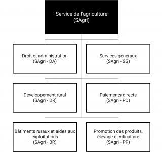 Organigramme du SAgri