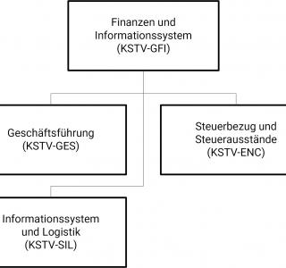 Organigramm KSTV-GFI