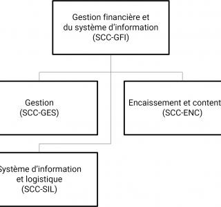 Organigramme SCC-GFI