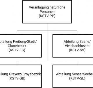 Organigramm KSTV-PP