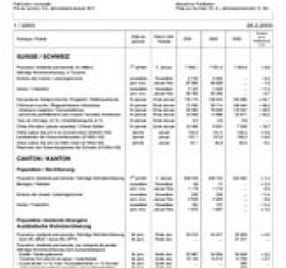 Informations statistiques (Publication abandonnée à la fin 2003)