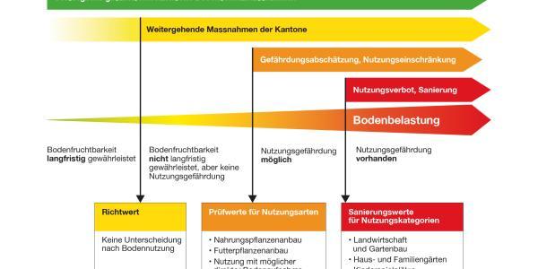 Referenzwerte für Boden