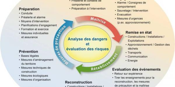 Analyse des risques et évaluation des risques