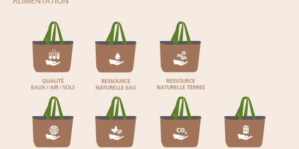 Alimentation - Impacts sur l'environnement