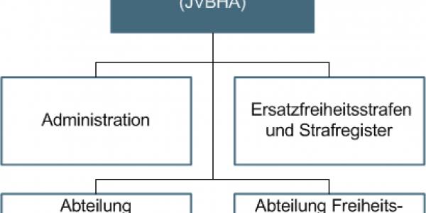 Organigramm JVBHA