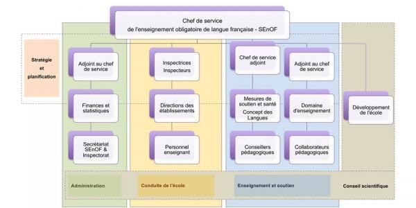 Organigramme détaillé du SEnOF